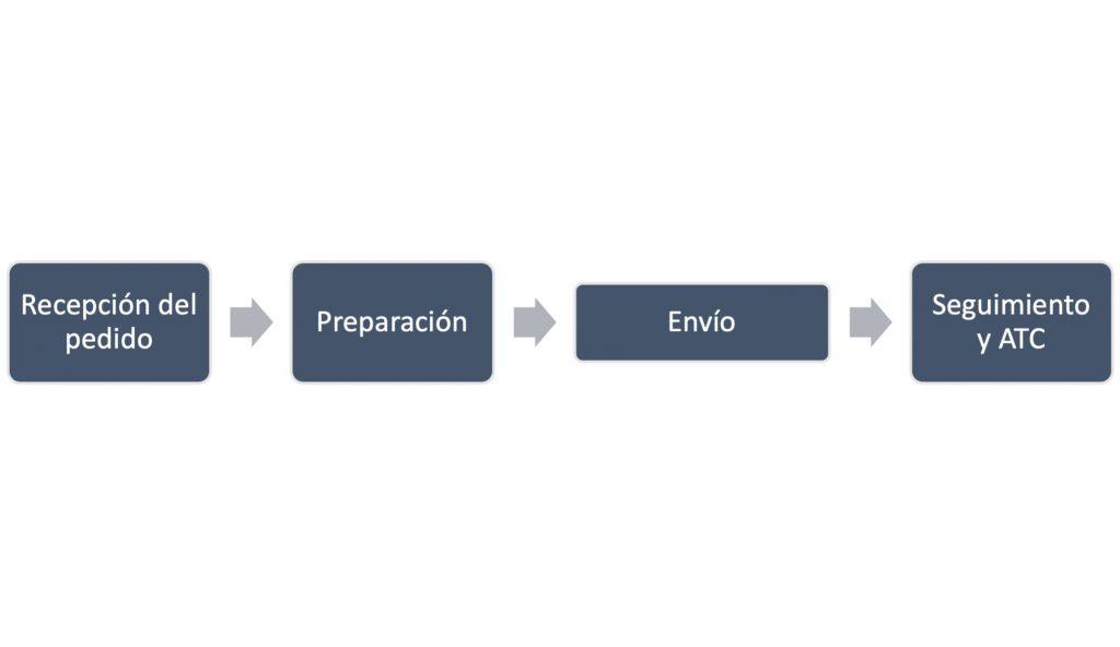 Digitalización pyme, logística, ecommerce, Jose Carlos Gisbert